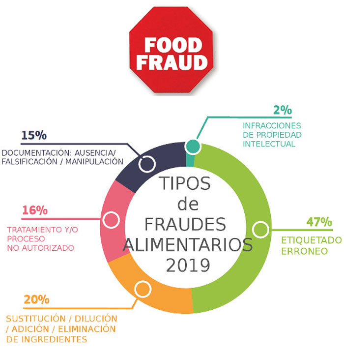 Food-Fraud-FORSUA